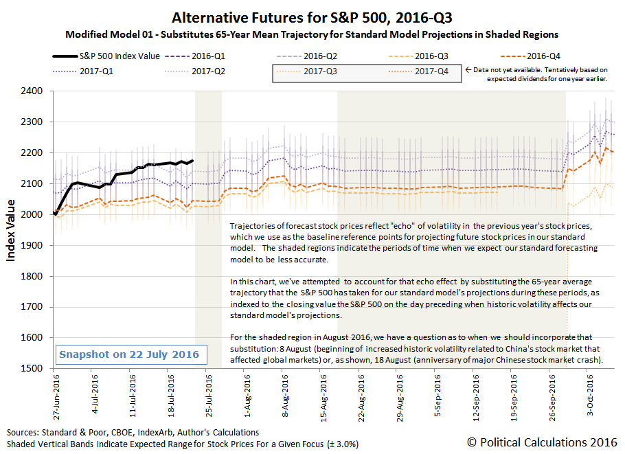 Alternative Futures - S&P 500 - 2016Q3 - Modified Model 01 - Snapshot 2016-07-22