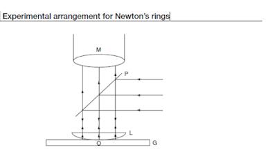 Arrangement of experiment of Newton's rings