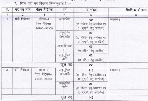 CG Vyapam SI & Mandi Nirikshak Vacancy 2021