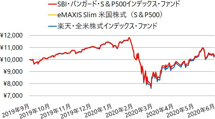 SBI・バンガード・S&P500インデックス・ファンド、eMAXIS Slim 米国株式(S&P500)、楽天・全米株式インデックス・ファンドの基準価額の推移(チャート)