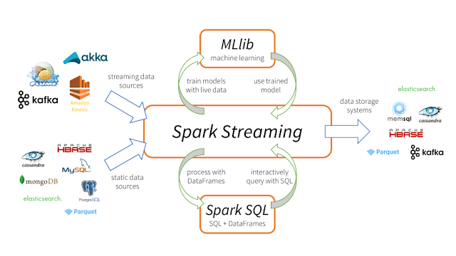 Learn Apache Spark in 2019