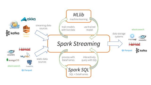 Learn Apache Spark in 2021