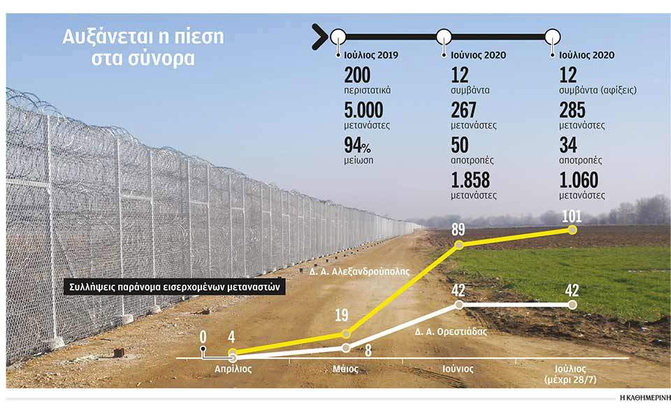 Στην τελική ευθεία ο νέος φράχτης 27 χλμ. στον Έβρο