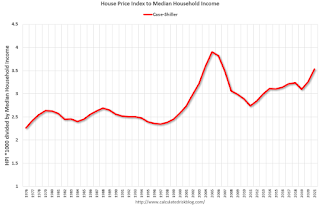 House Prices and Median Household Income