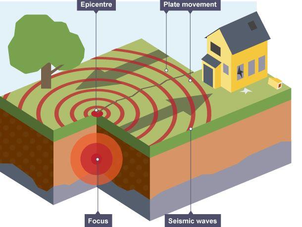 رسم الزلازل