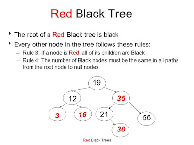 red black tree in Java