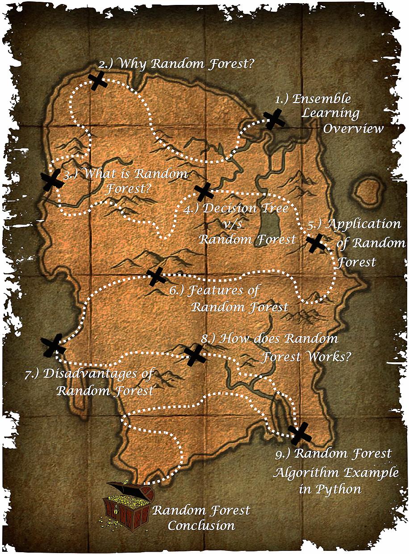 Random Forest Map