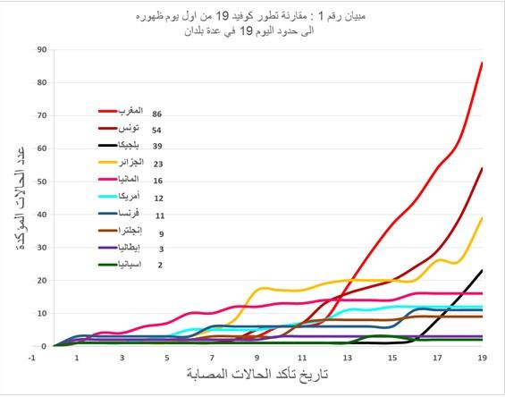 2.1 تطور كوفيد 19 من اول يوم ظهوره الى حدود اليوم 19 في البلدان المشمولة بالمقارنة.