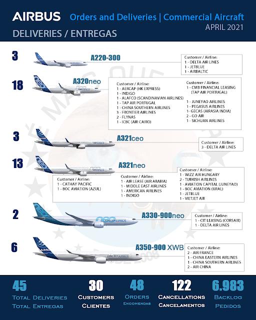 INFOGRÁFICO: Encomendas e Entregas Aeronaves Comerciais da Airbus – Abril 2021 | É MAIS QUE VOAR