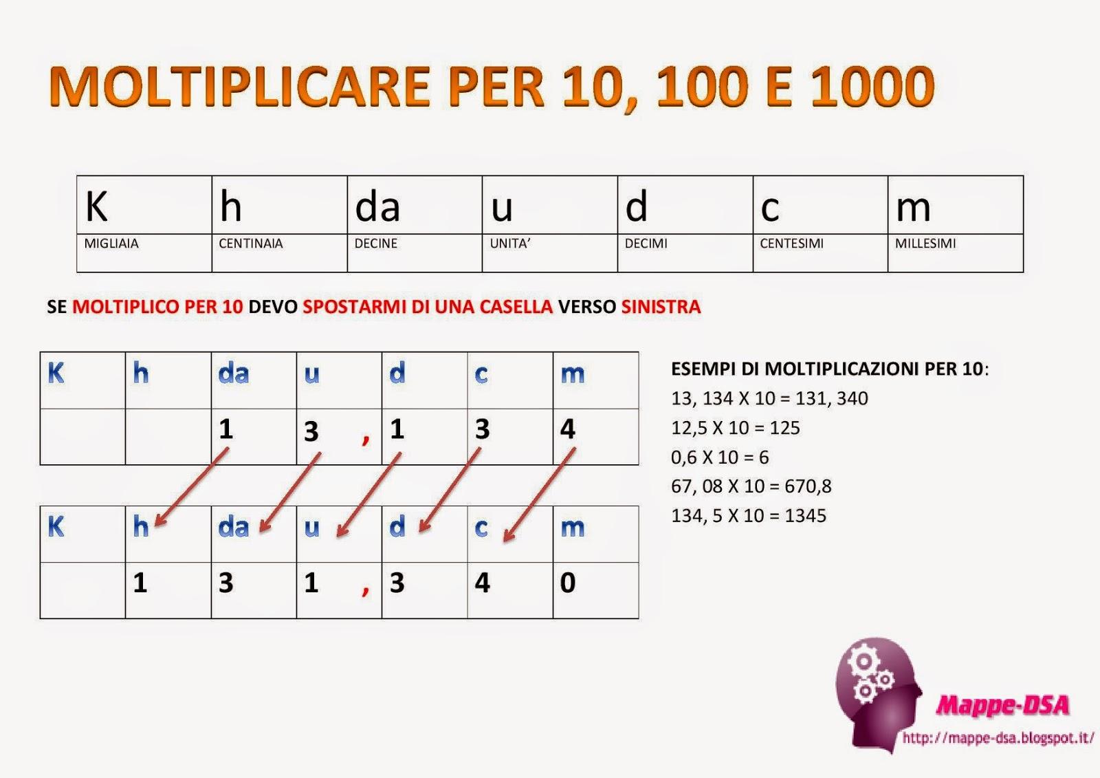 Moltiplicare Per 10 100 E