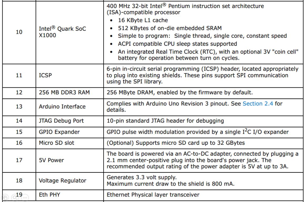 Embedded Newbie Intel Galileo Development Board Brief Introduction Intelr Block Diagram Quick Start Guide To Power Up