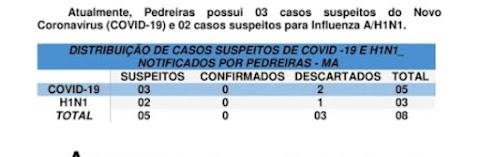 Surgiram mais 2 casos suspeitos de Covid-19 em Pedreiras