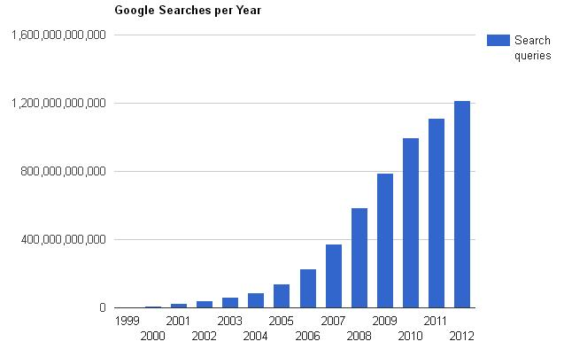 Knoco stories: What Google Trends really tells us about KM
