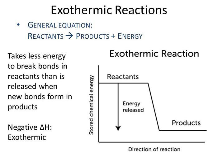 Definición de reacciones exotérmicas