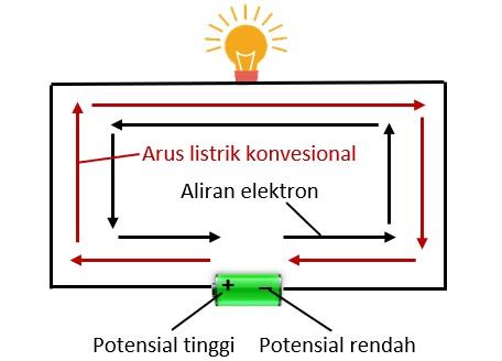 tegangan dan aliran listrik