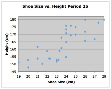 Shoe Size Correlation To Height