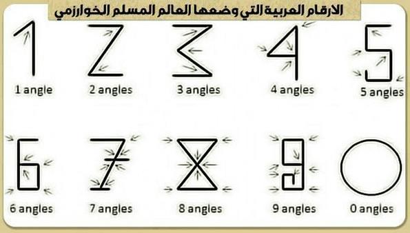 Ternyata Yang Menciptakan Angka-angka Itu Adalah Ilmuwan Besar Islam Ini