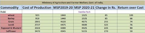 MSP 2020-21 Rabi Season