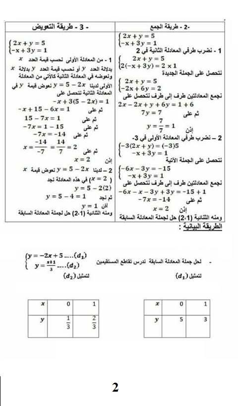 ملخص جملة معادلتين الدرجة الأولى 2.jpg