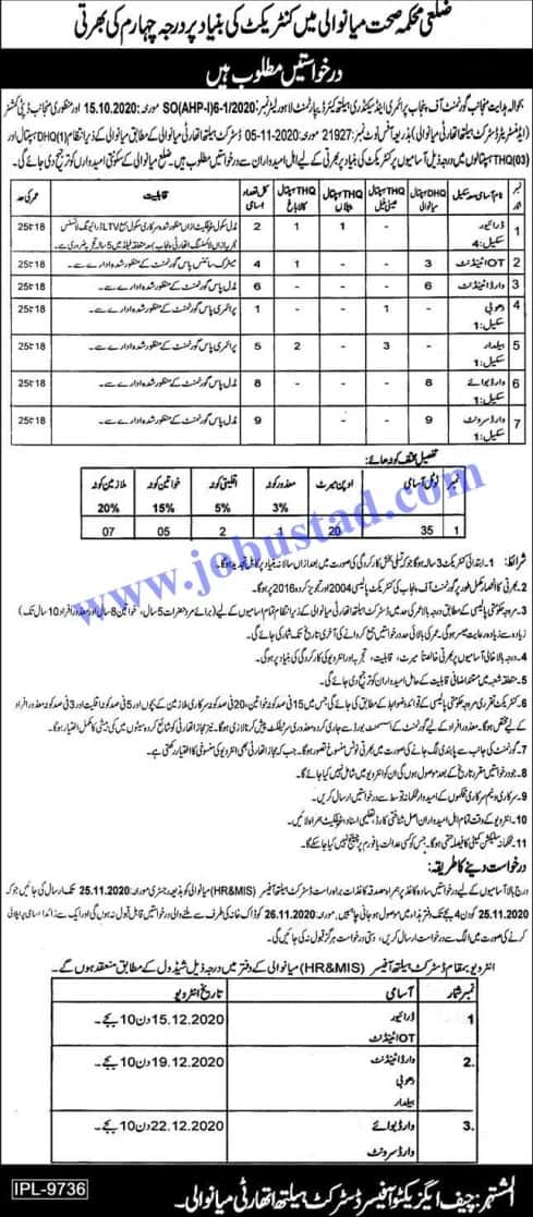 Class 4 Jobs in Health Department Punjab Nov 2020