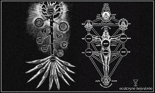 Cabala, livros sobre ocultismo.