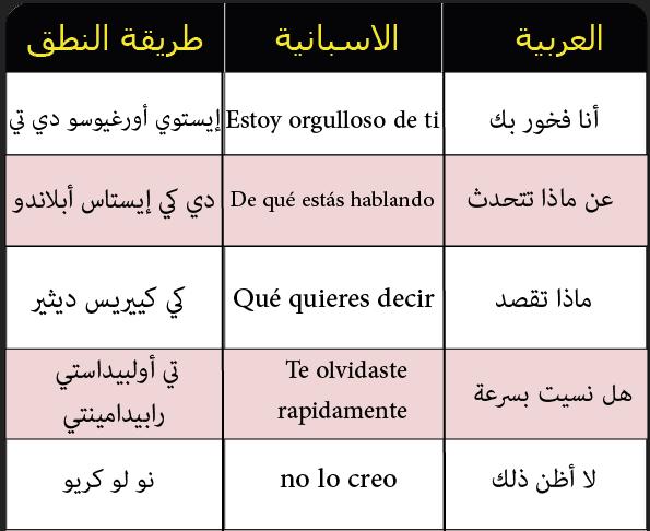 كتاب تعلم اللغة الاسبانية