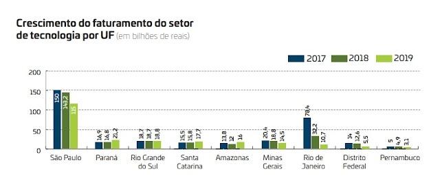 Paranaenses do setor de TI faturaram 21% a mais em 2019