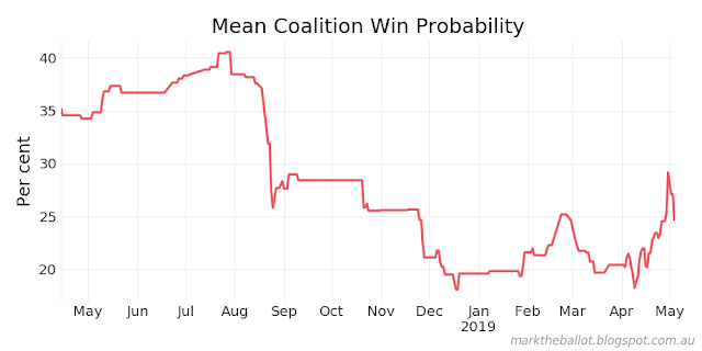 Mark the Ballot: National and individual seat betting update