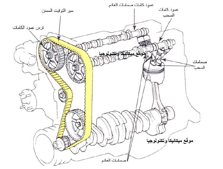 كتاب عن الأجزاء الميكانيكية لمحركات الاحتراق الداخلي Pdfكتاب الأجزاء