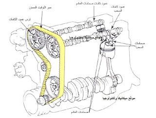 كتاب عن الأجزاء الميكانيكية لمحركات الاحتراق الداخلي PDF,كتاب الأجزاء الميكانيكية لمحركات PDF,كتب ميكانيكا, كتب, ميكانيكا السيارات, ميكانيكا, شرح المحرك