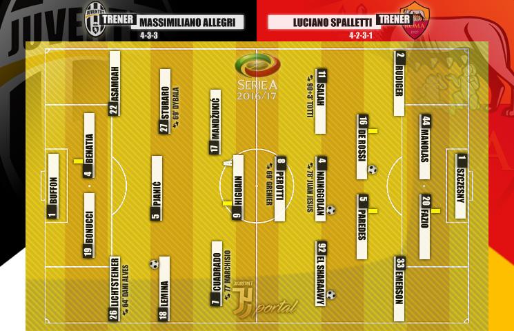 Serie A 2016/17 / 36. kolo / Roma - Juventus 3:1 (1:1)