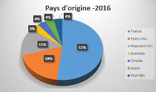 pays d'origine des auteurs 2016