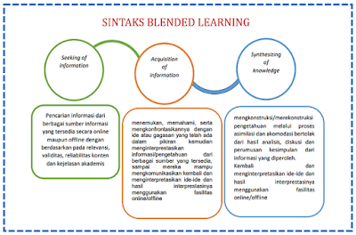 Sintaks Blended Learning