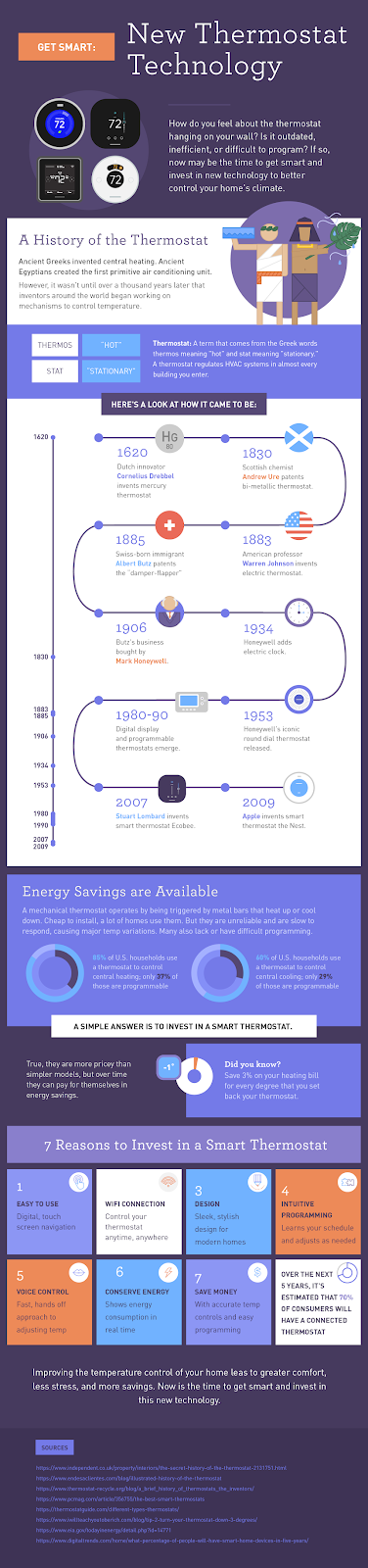 thermostat infographic