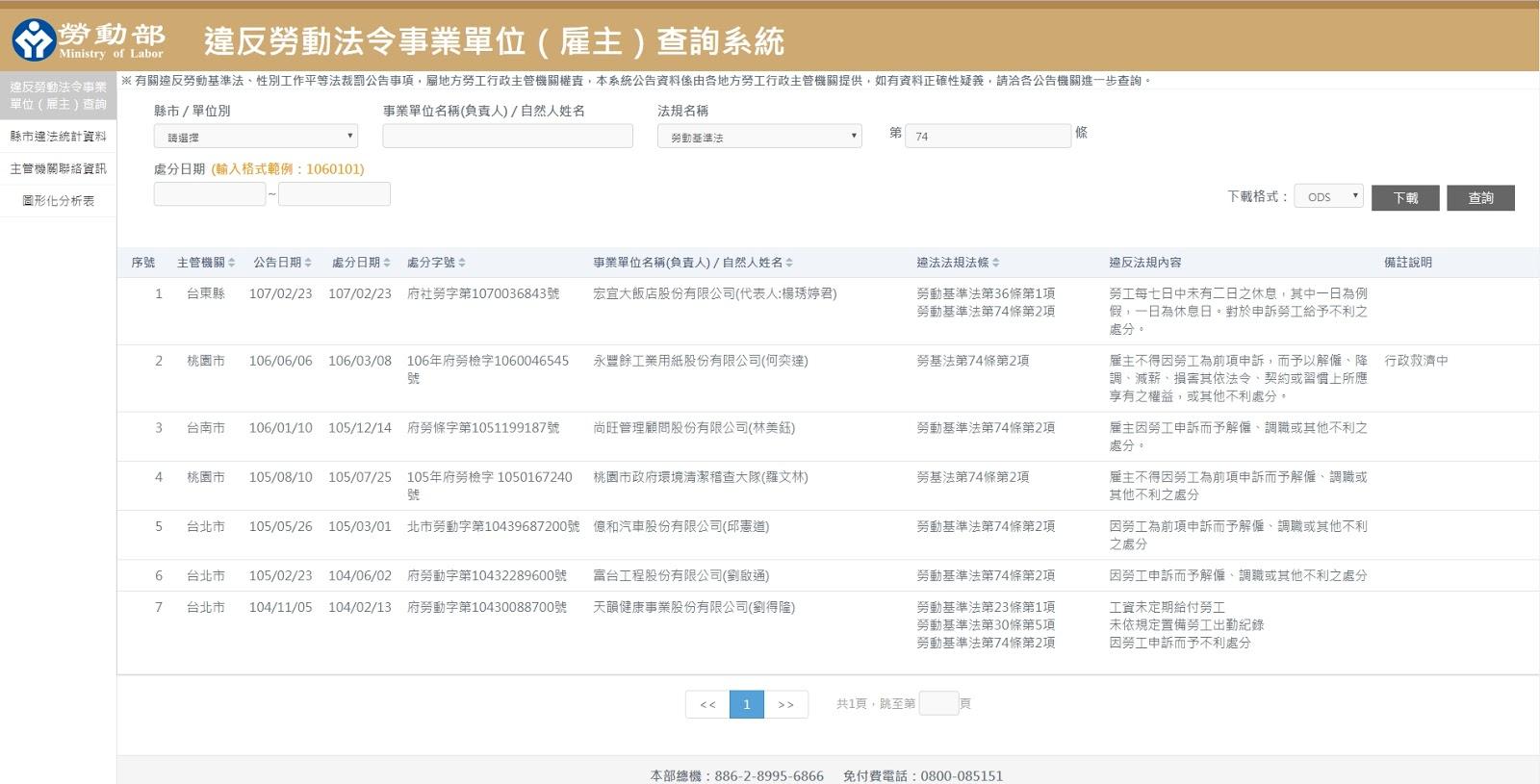 違反勞動法令事業單位(雇主)查詢系統-勞基法第74條