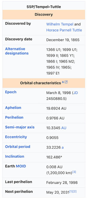 Other astrophysical parameters for comet 55P/Tempel-Tuttle (Source: Wikipedia)