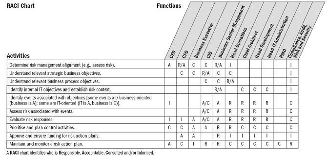 Raci Chart Template blank free download responsibility matrix – Project Roles and Responsibilities Matrix Templates