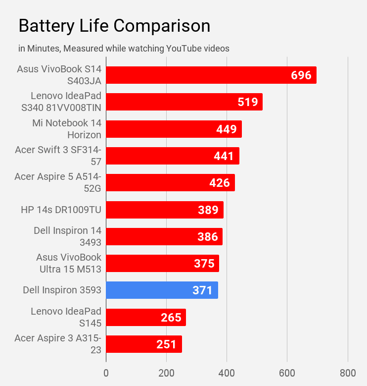Battery life of Dell Inspiron 3593 during YouTube watching compared with other laptops of same price.
