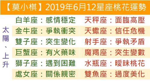 【莫小棋】2019年6月12星座桃花運勢