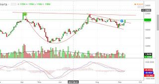 Chart pattern saham ITMG