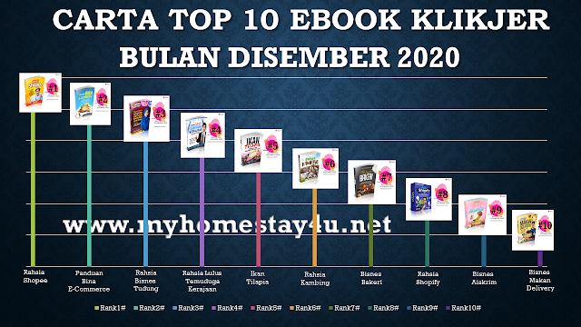 Carta Top 10 Ebook Terlaris Klikjer Bagi Bulan Disember 2020