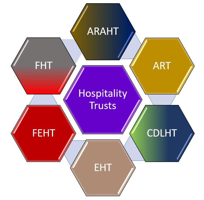 SG Hospitality Trusts - ARAHT vs ART vs CDLHT vs EHT vs FEHT vs FHT