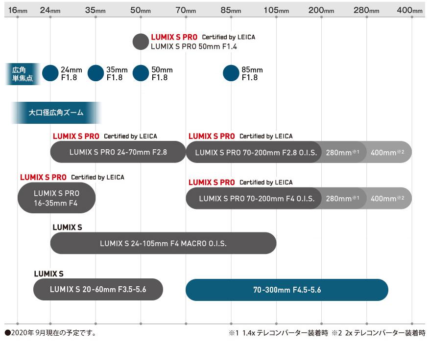 Планы по выпуску оптики Panasonic Lumix S
