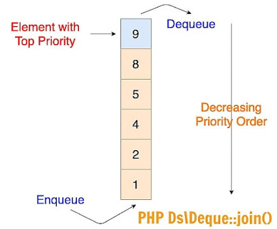 PHP Ds\Deque::join() Function