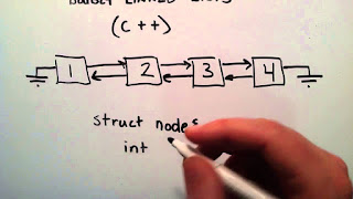 doubly linked list illustration