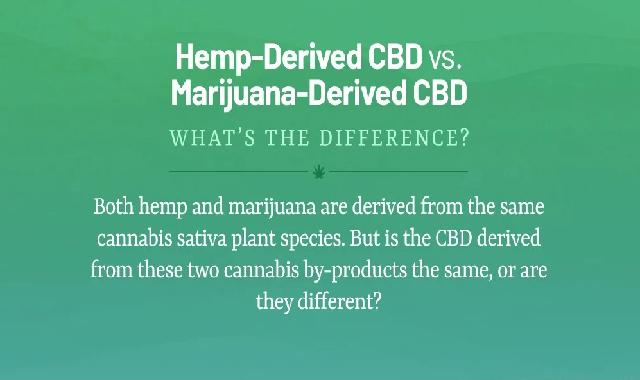 Hemp-Derived CBD vs. Marijuana-Derived CBD #infographic