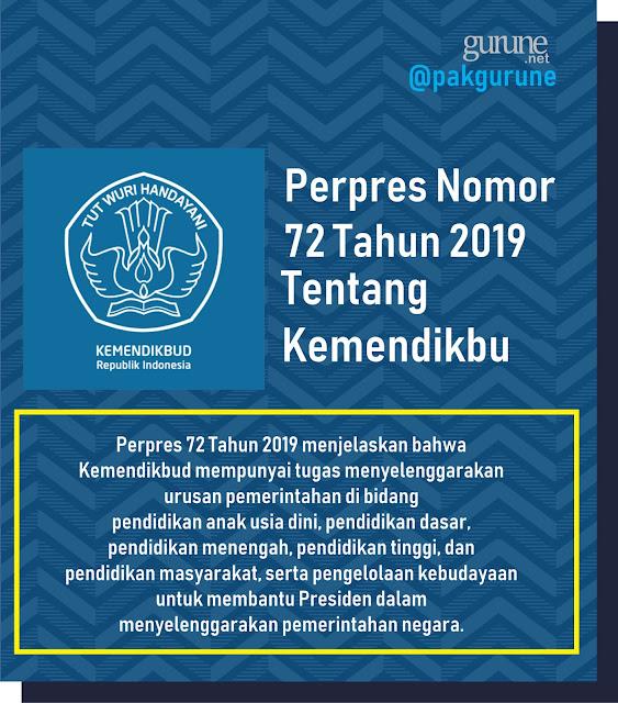 perpres no 72 tahun 2019