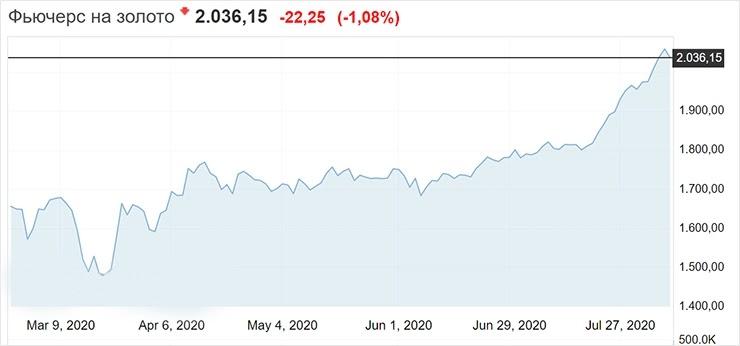 Цена на золото перешагнула отметку в 2 000 долларов