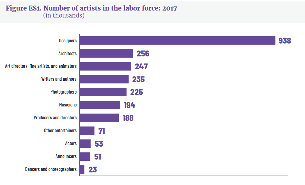 Artists have become a large share of the United States labour force these days