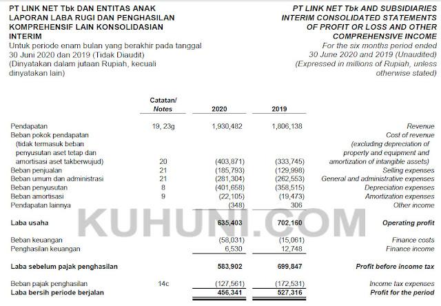 Sumber: Laporan Keuangan Link Net Semester 1 Tahun 2020